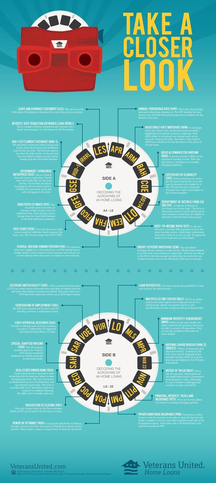Acronyms Closer Infographic Loan Mortgageloanstake A Closer