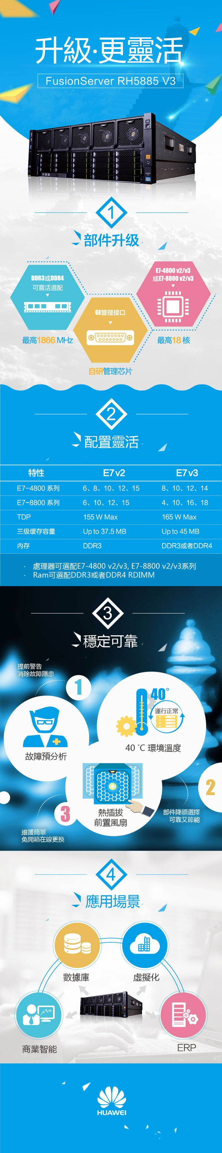 FusionServer RH5885 V3是新一代4U 4路機架服務器。它支持Intel® Xeon® E7 v2或v3系列處理器,可提供72個計算核心,通過處理器、內存、I/O、硬盤的靈活配置,以優化的性能,滿足數據庫、ERP、商業智能分析、大數據、虛擬化等業務需求。