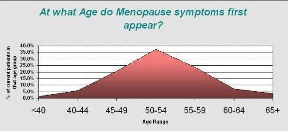 Menopause: Natural Symptom Relief