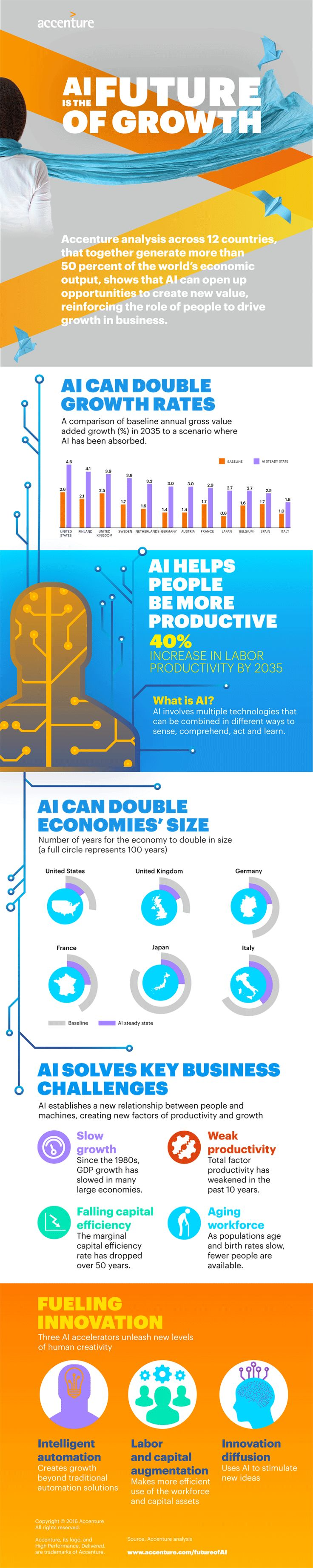 Infografik Wachstumschancen durch Künstliche Intelligenz