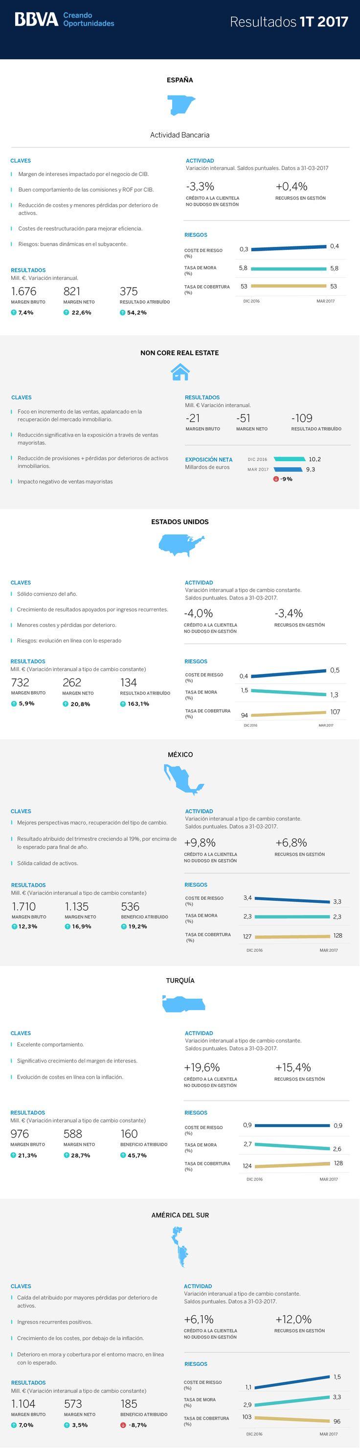 Resultados BBVA 1T17 por países