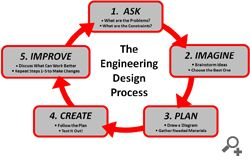 Engineering Design Process - plus activities & lesson plans from The Engineering Place
