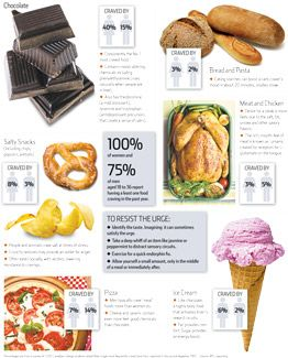 Food craving facts