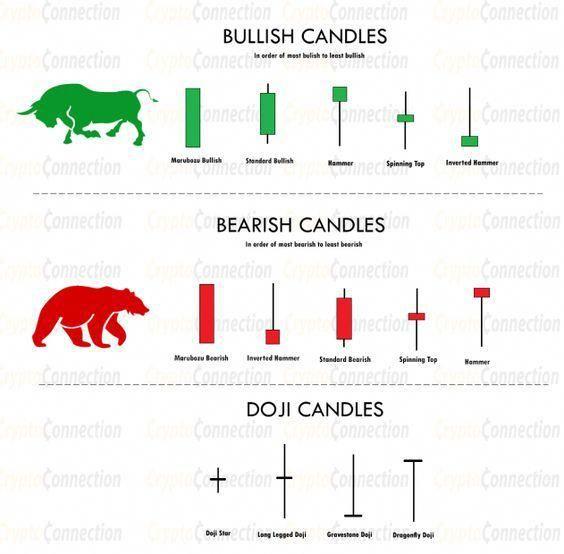 Candlestick trading bible free pdf