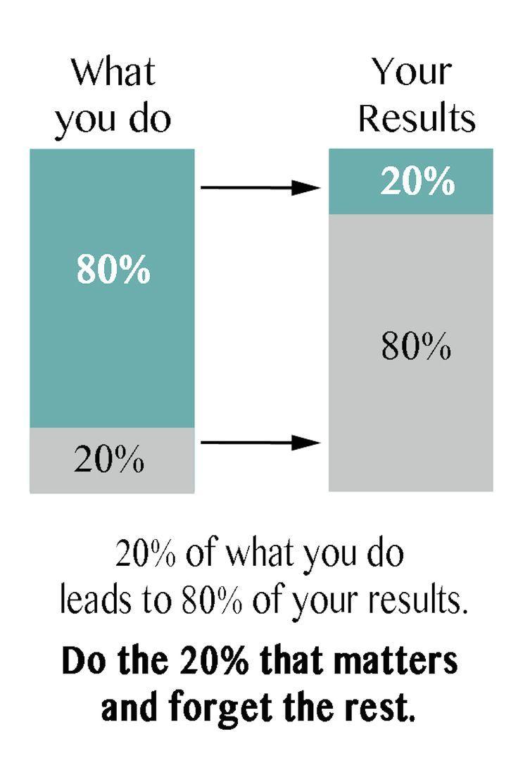 Best life hack. Ever. 20% effort --> 80% results. #learnIt | Financegirl