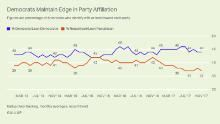 One of the best ways to gauge the relative health of a political party's brand is to see how willing people are to say they identify with the party. Which is why new Gallup poll numbers on party identification should worry Republicans heading into an election year.