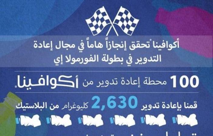 أكوافينا تحقق إنجازا هاما في مجال إعادة تدوير عبواتها البلاستيكية خلال بطولة الفورمولا إي في السعودية Social Security Card Cards Person