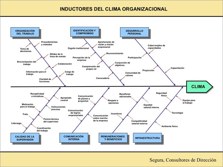 DIAGRAM     Quien    Creo       Diagrama       De       Ishikawa    FULL Version HD