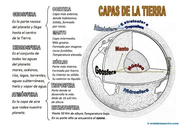 Capas De La Tierra Web Del Maestro Capas De La Tierra Ciencias De La Tierra Web Del Maestro