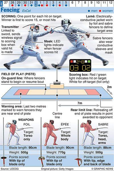 Olympics 2012 in infographics, via @Matt Nickles Nickles Nickles Valk Chuah Guardian #infographics #Fencing