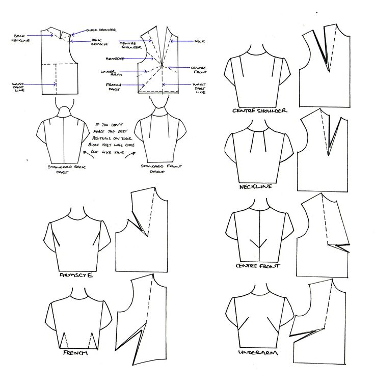 Great simple tutorial for moving dart position in a bodice! - Cerca con Google