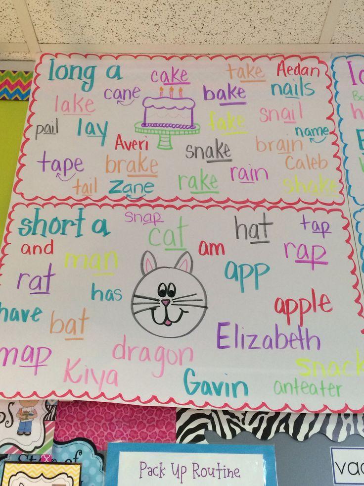 Long/ short vowel anchor chart Kindergarten anchor
