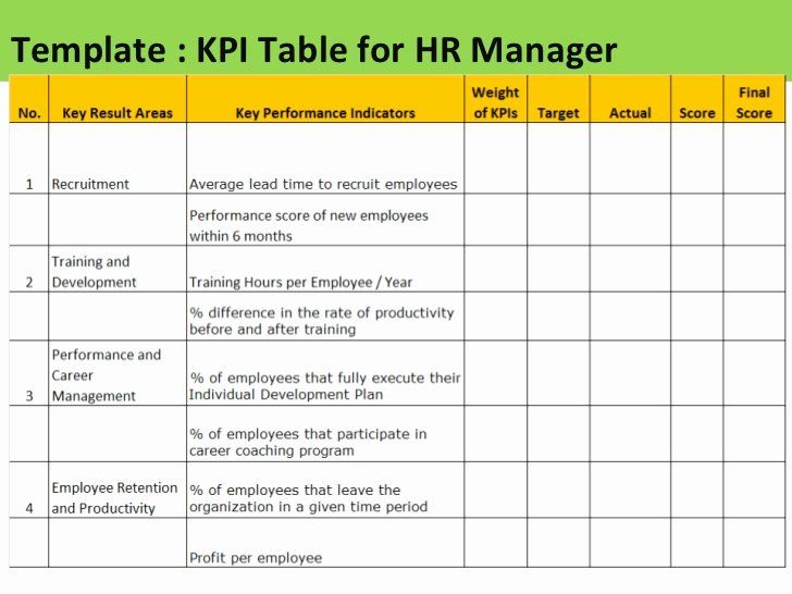 Employee Performance Scorecard Template Excel Lovely Employee Kpi