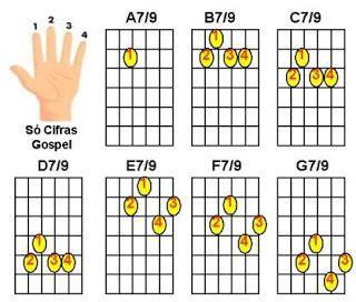 figuras de acordes maiores com 7/9 - violão