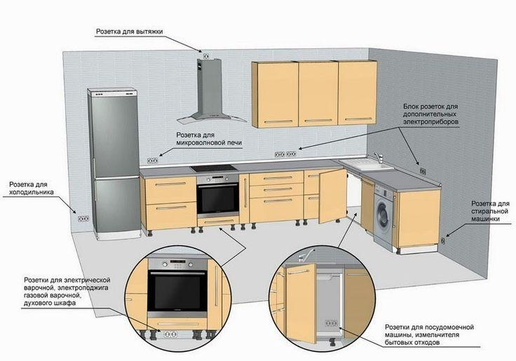 1 группа – освещение; 2 - для бытовой техники небольшой мощности (вытяжка, холодильник и так далее); 3- электрической проводки для силовых электрических приборов (машина для мытья посуды, машинка для стирки);4 - для плиты.