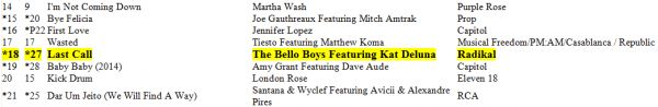 """The Bello Boys feat Kat DeLuna """"Last Call"""" #18 On The Billboard Dance/Club Chart! -  http://www.radikal.com/2014/07/29/bello-boys-feat-kat-deluna-last-call-18-billboard-danceclub-chart/ -  We are happy to announce that the Latin Summer hit """"Last Call"""" by the Bello Boys featuring Kat DeLuna is now #18 on the Billboard Dance/Club Chart with a jump of 9 slots from last week's #27 position! Thank you to everyone that's supported! The single along with"""