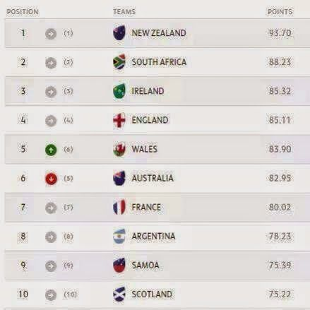 Australia Drop to Sixth in The Latest World Rugby Rankings | Super Rugby Tips