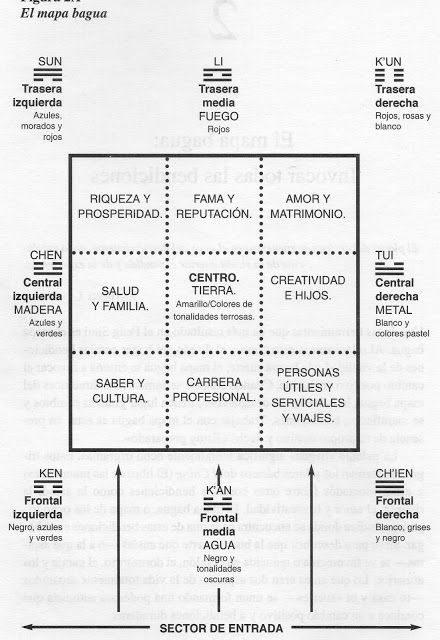 Feng shui;mapa Bagua