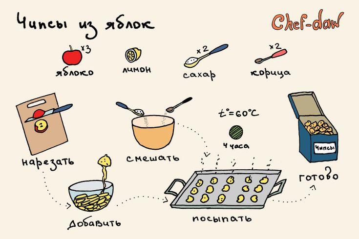 chef_daw_chipsi_iz_yablok
