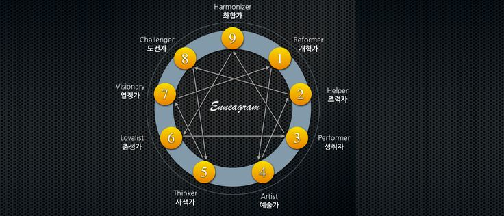 Take This Ancient Enneagram Personality Test To Find Out Who You Really Are