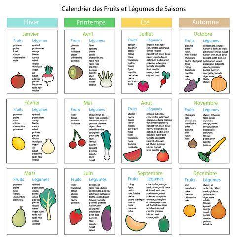 Très Les 25 meilleures idées de la catégorie Tableau calories sur  VN61