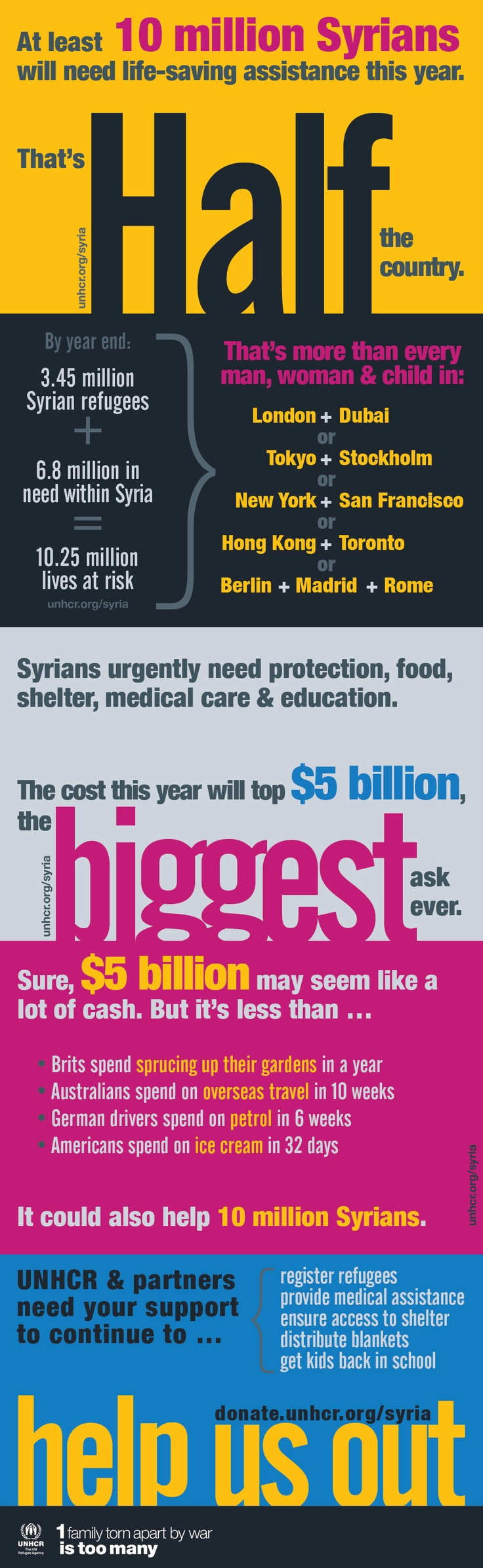 At least 10m #Syrians, 1/2 of the country's pop., w/ need life-saving assistance this year & the cost w/ top $5b for food, shelter, medical care & protection. Donate @UN Refugee