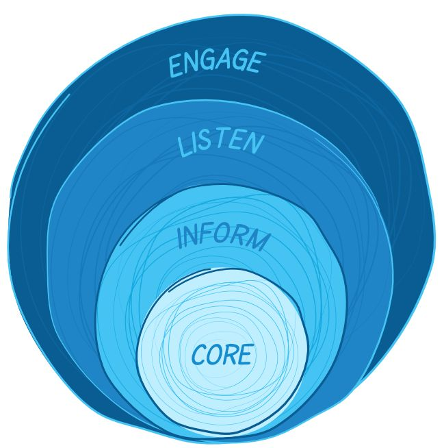 Talkfreely communication tools provide perfect talkfreely communication tools provide perfect internalcommunicationplatforms for the employee in any organization it allows employees to commun fandeluxe Choice Image