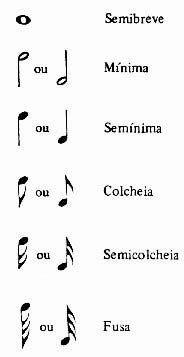 Notas musicais                                                                                                                                                                                 Mais