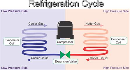 Basic Refrigeration Cycle Animation