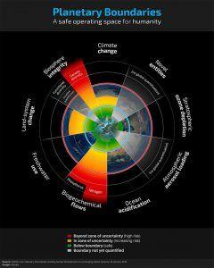 A Föld ökológiai terhelhetőségének határa - ClimeNews   Nagyobb kép >>