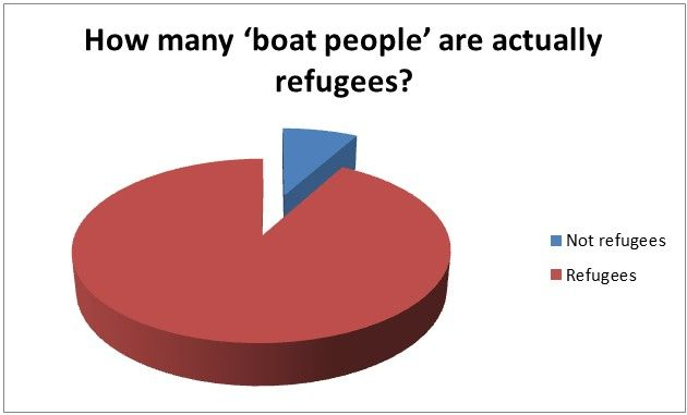"""The truth about """"boat people"""" arriving in Australia!"""