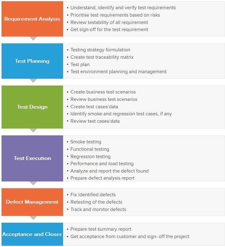 The 25+ best Software testing ideas on Pinterest Software - qtp resume
