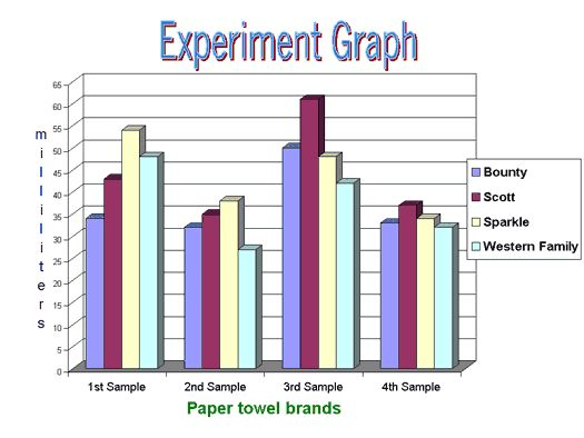 Paper Towel Comparisons Science Fair Ideas