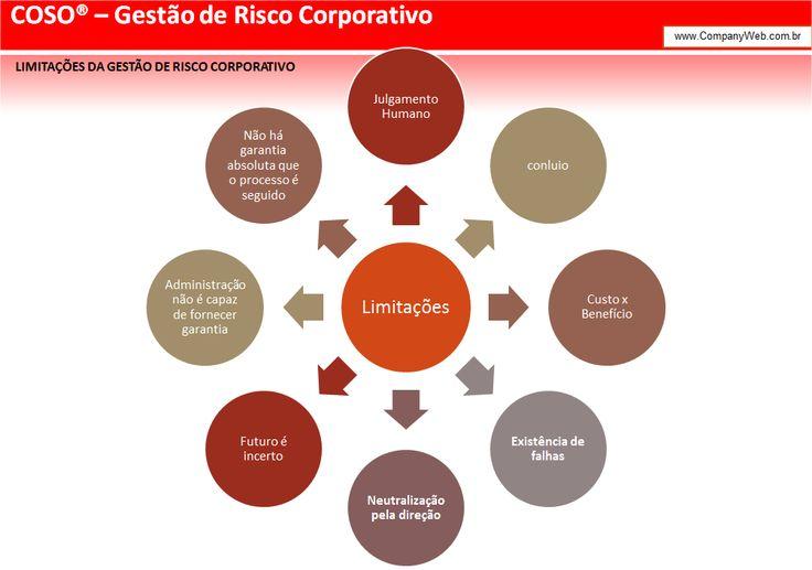conheça um pouco das limitações em Gestão de Riscos. #cwDica #COSO #Risk #GRC #Governance