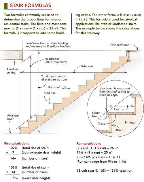 ❧ Stair formulas: