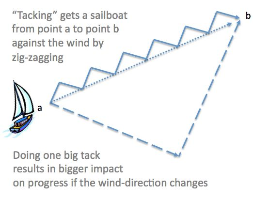 wind and sail - Google Search