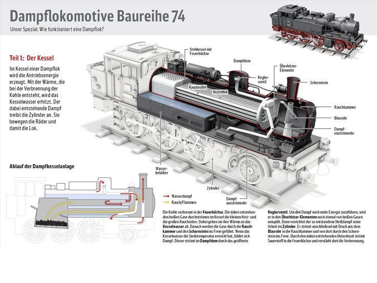 Wie funktioniert die Dampflok?  Deutsche Bahn AG, Mitarbeiterzeitung 'DB Welt