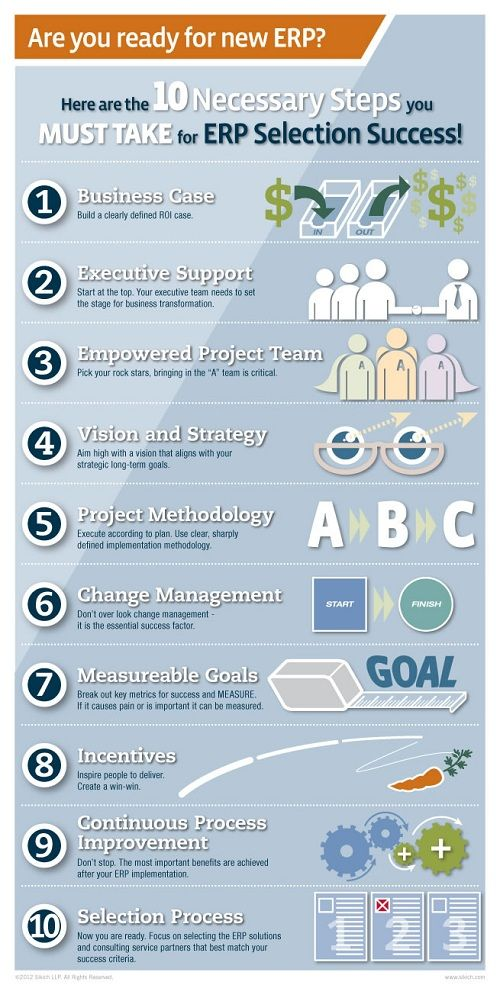 Ten steps to take for enterprise resource planning (ERP) selection.