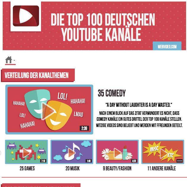 Die deutschen Top 100 Kanäle können auf eine beachtliche Anzahl an Abonnenten und Videoaufrufen zurückblicken. Grund genug, genauer hinzuschauen, was diese Kanäle so besonders macht und wie man es selber für seinen Kanal anwenden kann. Deshalb haben wir die 100 Abonnenten-stärksten deutschen YouTube-Kanäle, sowie deren Social Media Aktivitäten genau analysiert. Anhand der gesammelten Daten wurde …