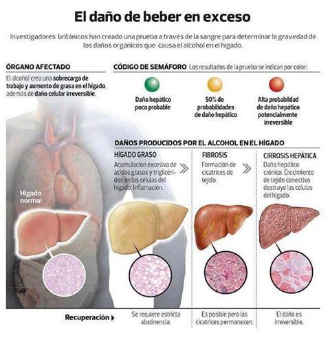 Daño del hígado
