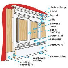 How to layer stock lumber and moldings to produce this classic wainscoting. | Illustration: Gregory Nemec | thisoldhouse.com