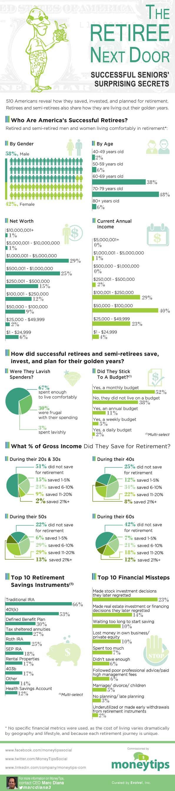 The Retiree Next Door | These are Interesting tidbits on what successful retirees did throughout their lives to retire comfortably. Important lessons: Start early and stick to a budget. Duh!