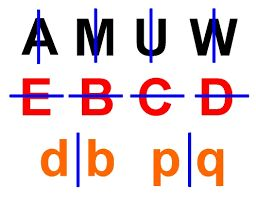 Image result for symmetry in alphabets in english
