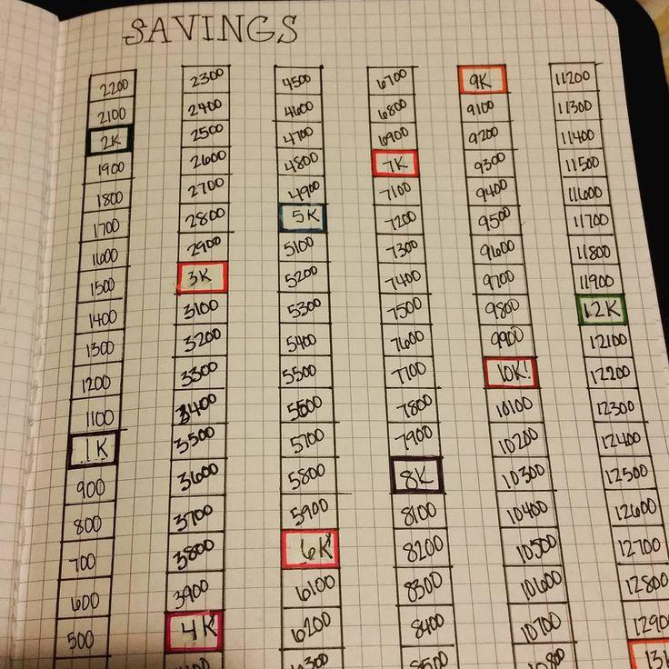savings tracker? debt tracker? | B U L L E T | Pinterest | Ps
