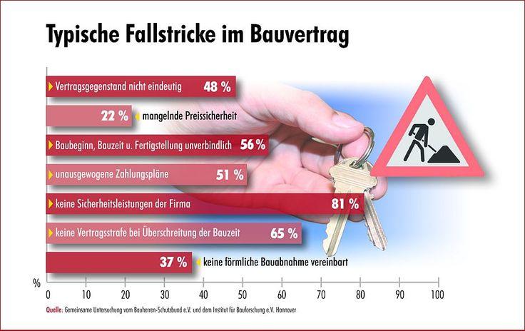Schutz vor Risiken in Bauverträgen - http://www.immobilien-journal.de/recht/bauvertrag/schutz-vor-risiken-in-bauvertraegen/