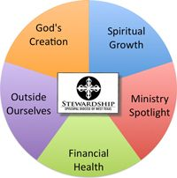 Year 'Round Stewardship Calendar and other resources- The Episcopal Diocese of West Texas