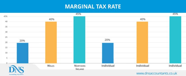 What is #Marginal Tax Rate and how does it work? Learn how to calculate the Marginal #Tax Rate and other #income tax liabilities.