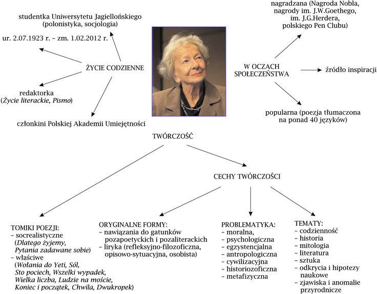 Szymborska, przemówienia etc., czyli GWO poleca