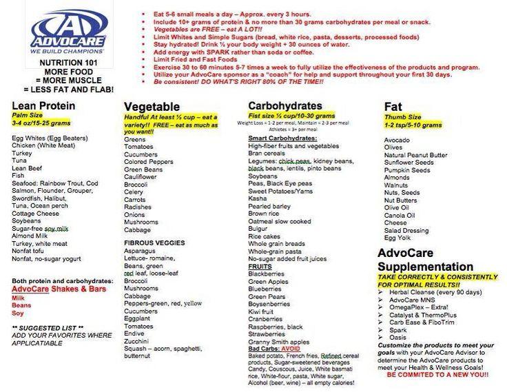 Advocare  Day Food List