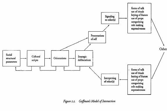 goffmanís dramaturgical model essay (goffman's dramaturgical model) a the dramaturgical model 1 all the world's  a stage 2 the performance b impression management 1 the definition of.